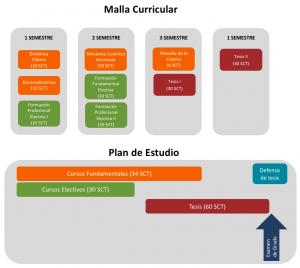 Malla curricular y Plan de estudio_Magíster